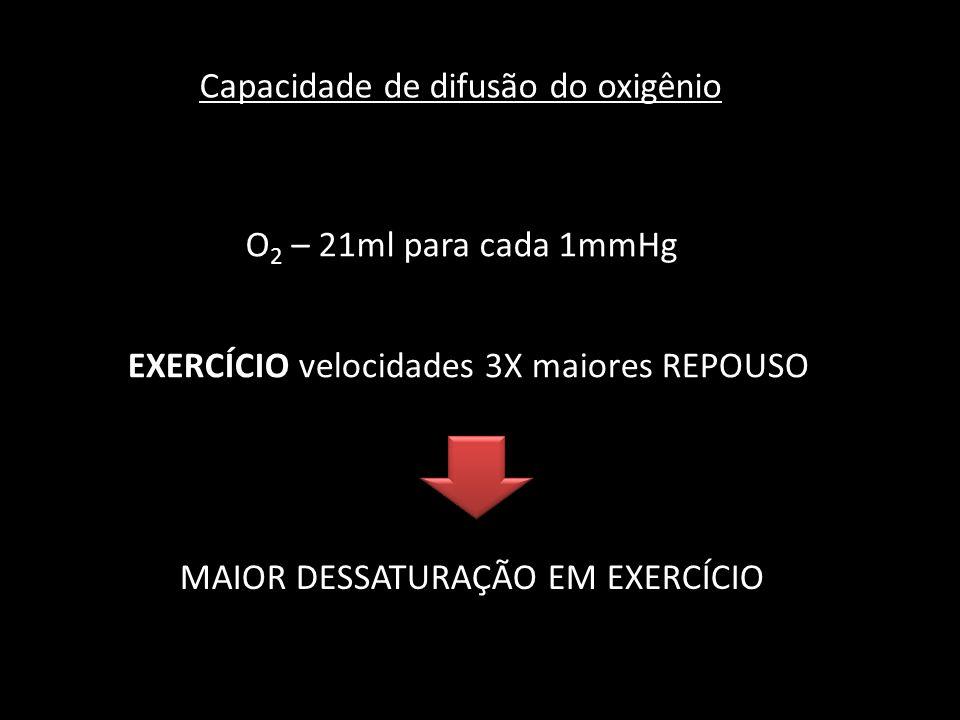 O 2 – 21ml para cada 1mmHg Capacidade de difusão do oxigênio EXERCÍCIO velocidades 3X maiores REPOUSO MAIOR DESSATURAÇÃO EM EXERCÍCIO
