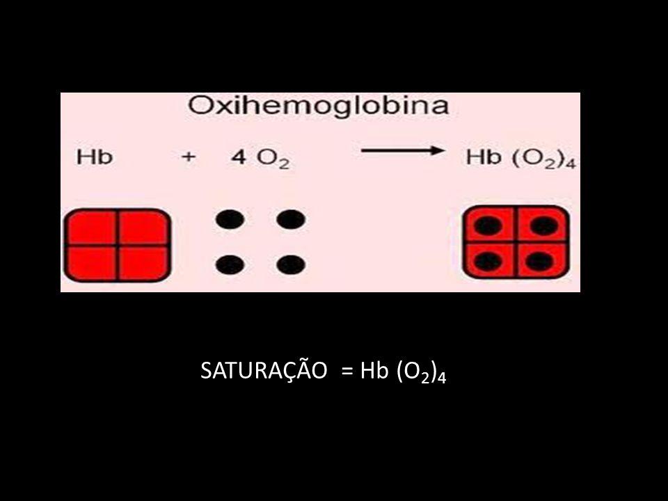 SATURAÇÃO = Hb (O 2 ) 4
