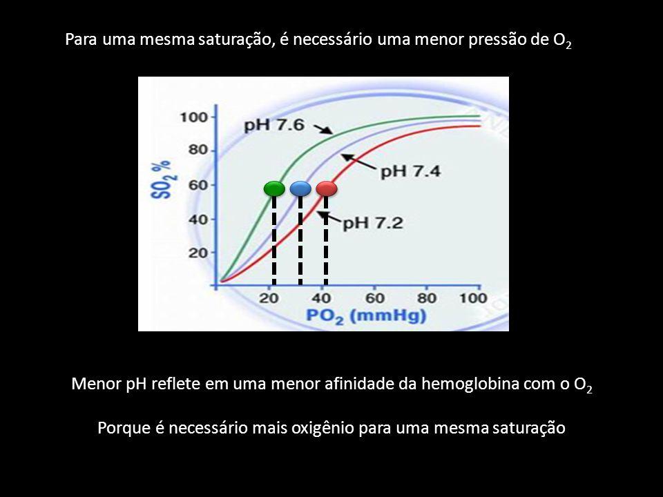 Para uma mesma saturação, é necessário uma menor pressão de O 2 Menor pH reflete em uma menor afinidade da hemoglobina com o O 2 Porque é necessário m