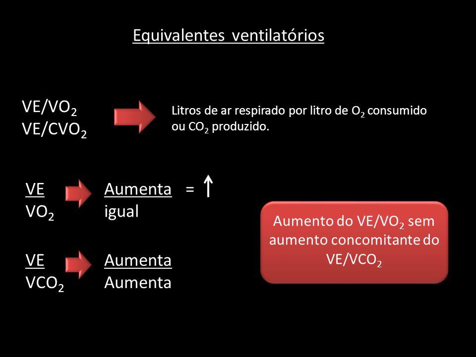 Equivalentes ventilatórios VE/VO 2 VE/CVO 2 Litros de ar respirado por litro de O 2 consumido ou CO 2 produzido. VE VO 2 VE VCO 2 Aumenta = igual Aume