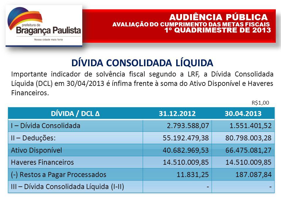 DÍVIDA CONSOLIDADA LÍQUIDA Importante indicador de solvência fiscal segundo a LRF, a Dívida Consolidada Líquida (DCL) em 30/04/2013 é ínfima frente à soma do Ativo Disponível e Haveres Financeiros.