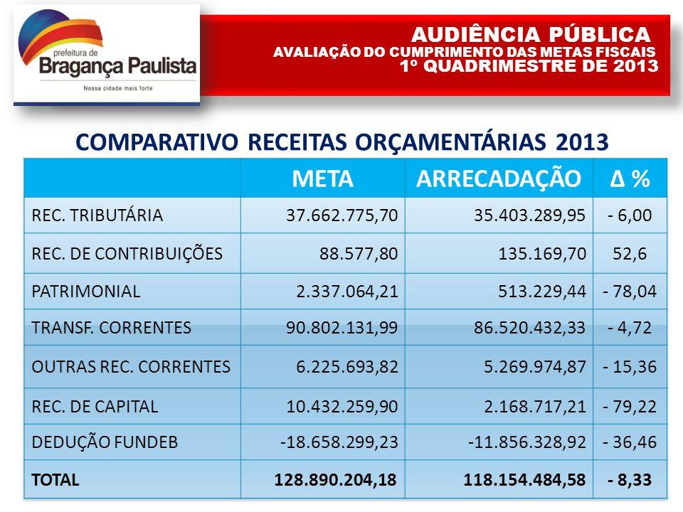 COMPARATIVO RECEITAS ORÇAMENTÁRIAS 2013