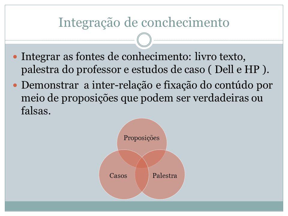Integração de conchecimento Integrar as fontes de conhecimento: livro texto, palestra do professor e estudos de caso ( Dell e HP ).