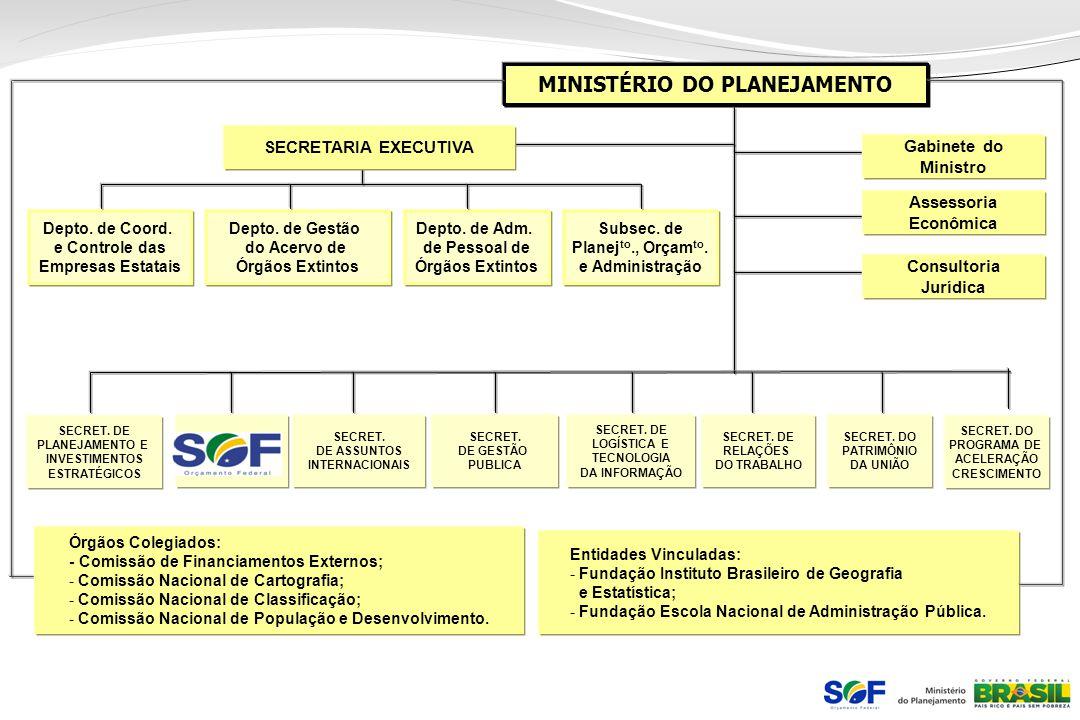 MINISTÉRIO DO PLANEJAMENTO SECRETARIA EXECUTIVA Assessoria Econômica Depto. de Coord. e Controle das Empresas Estatais Consultoria Jurídica Gabinete d