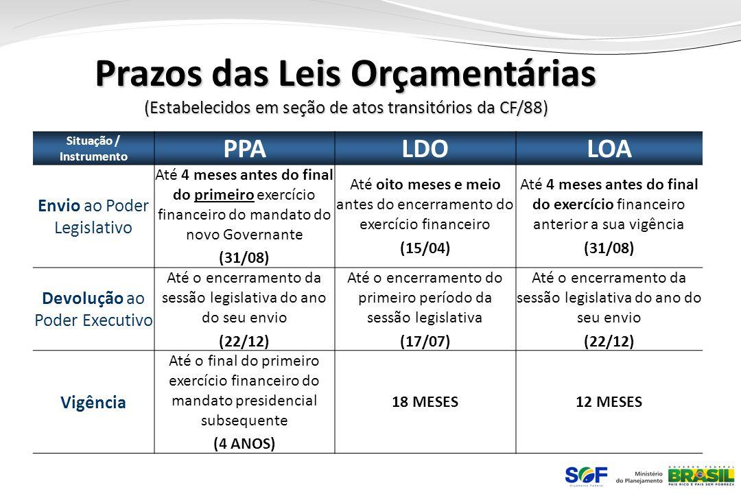 Prazos das Leis Orçamentárias (Estabelecidos em seção de atos transitórios da CF/88) Situação / Instrumento PPALDOLOA Envio ao Poder Legislativo Até 4