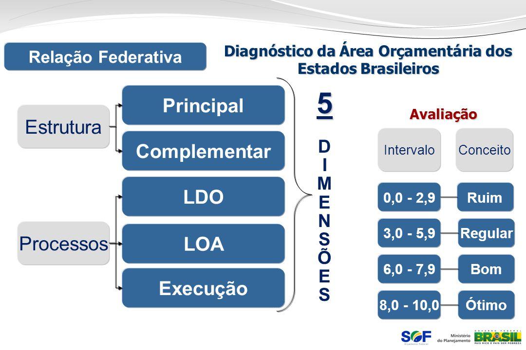 Relação Federativa Diagnóstico da Área Orçamentária dos Estados Brasileiros Estrutura Processos Principal Complementar LDO LOA Execução 5 55DIMENSÕES5