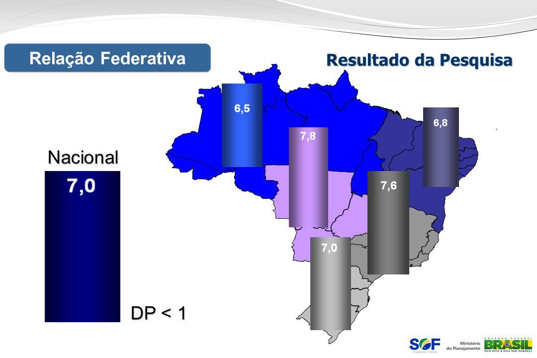 Relação FederativaNacional DP < 1 Resultado da Pesquisa