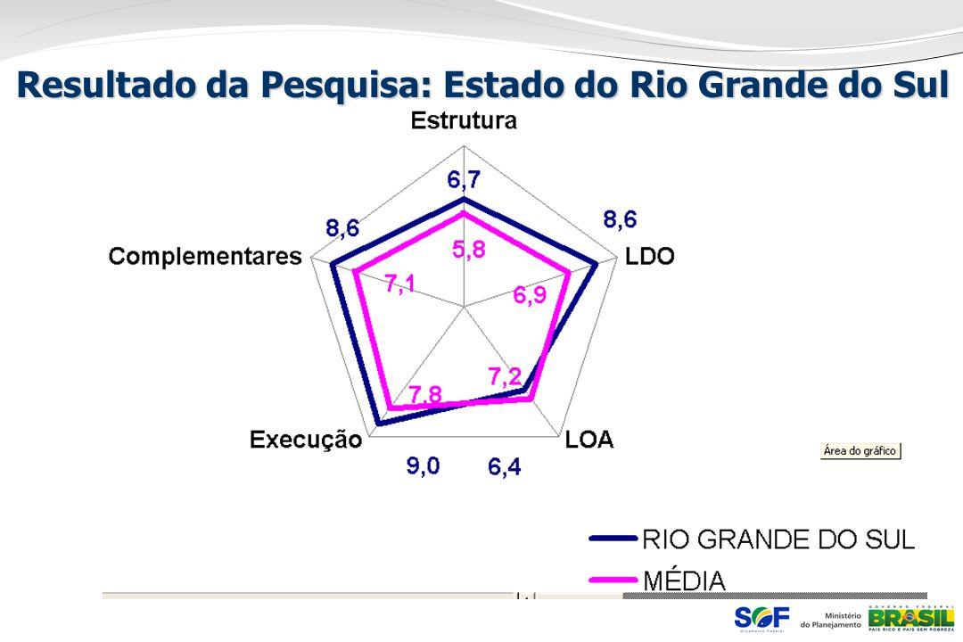 Resultado da Pesquisa: Estado do Rio Grande do Sul