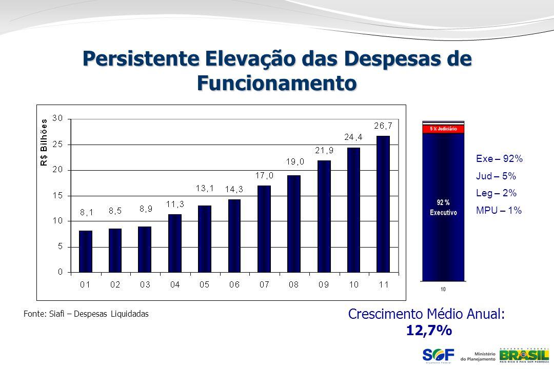 Persistente Elevação das Despesas de Funcionamento Fonte: Siafi – Despesas Liquidadas Exe – 92% Jud – 5% Leg – 2% MPU – 1% Crescimento Médio Anual: 12
