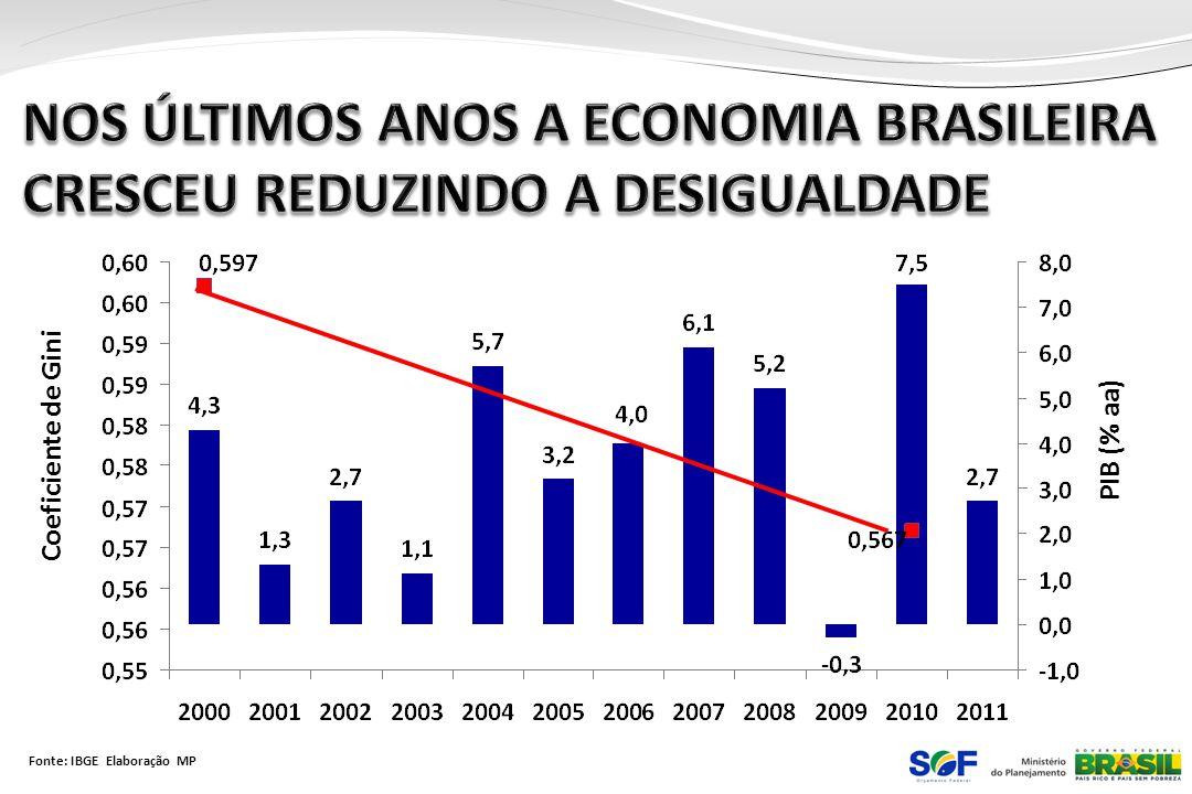 Fonte: IBGE Elaboração MP PIB (% aa) Coeficiente de Gini