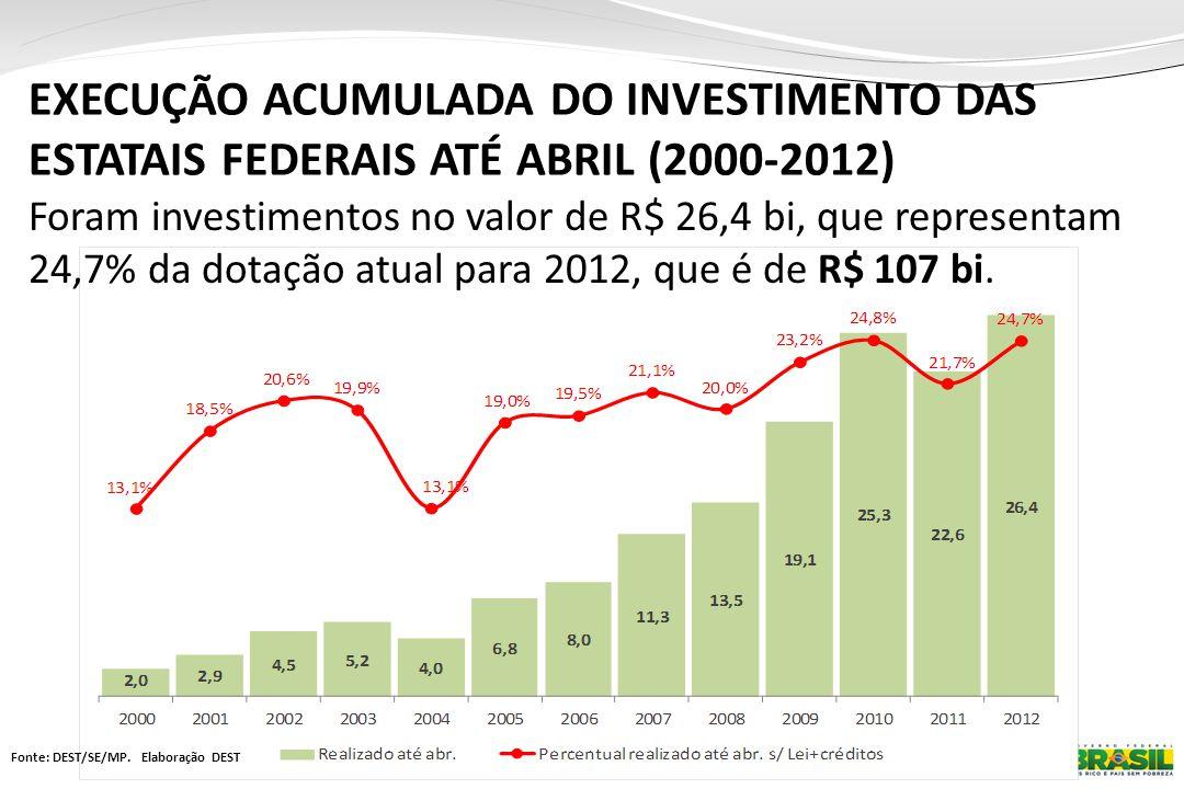 Fonte: Siest e Siop. Em R$ bilhões. EXECUÇÃO ACUMULADA DO INVESTIMENTO DAS ESTATAIS FEDERAIS ATÉ ABRIL (2000-2012) Foram investimentos no valor de R$