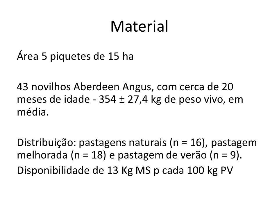 Material Área 5 piquetes de 15 ha 43 novilhos Aberdeen Angus, com cerca de 20 meses de idade - 354 ± 27,4 kg de peso vivo, em média.
