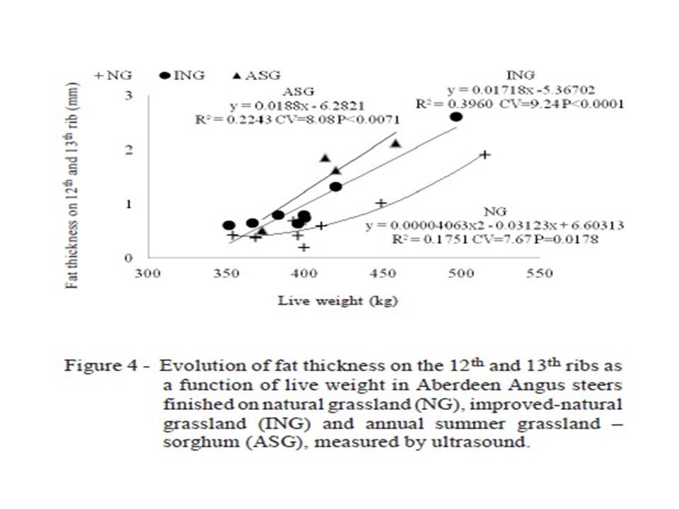 Resultados e Discussões Nenhum efeito de sistemas de terminação foi encontrado na conformação da carcaça (P> 0,05).