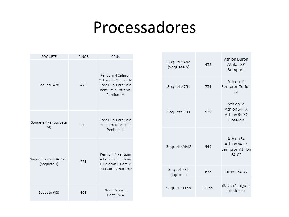 Processadores SOQUETEPINOSCPUs Soquete 478478 Pentium 4 Celeron Celeron D Celeron M Core Duo Core Solo Pentium 4 Extreme Pentium M Soquete 479 (soquet