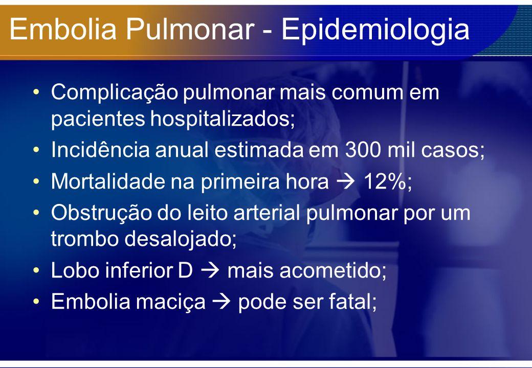 Embolia Pulmonar - Epidemiologia Complicação pulmonar mais comum em pacientes hospitalizados; Incidência anual estimada em 300 mil casos; Mortalidade