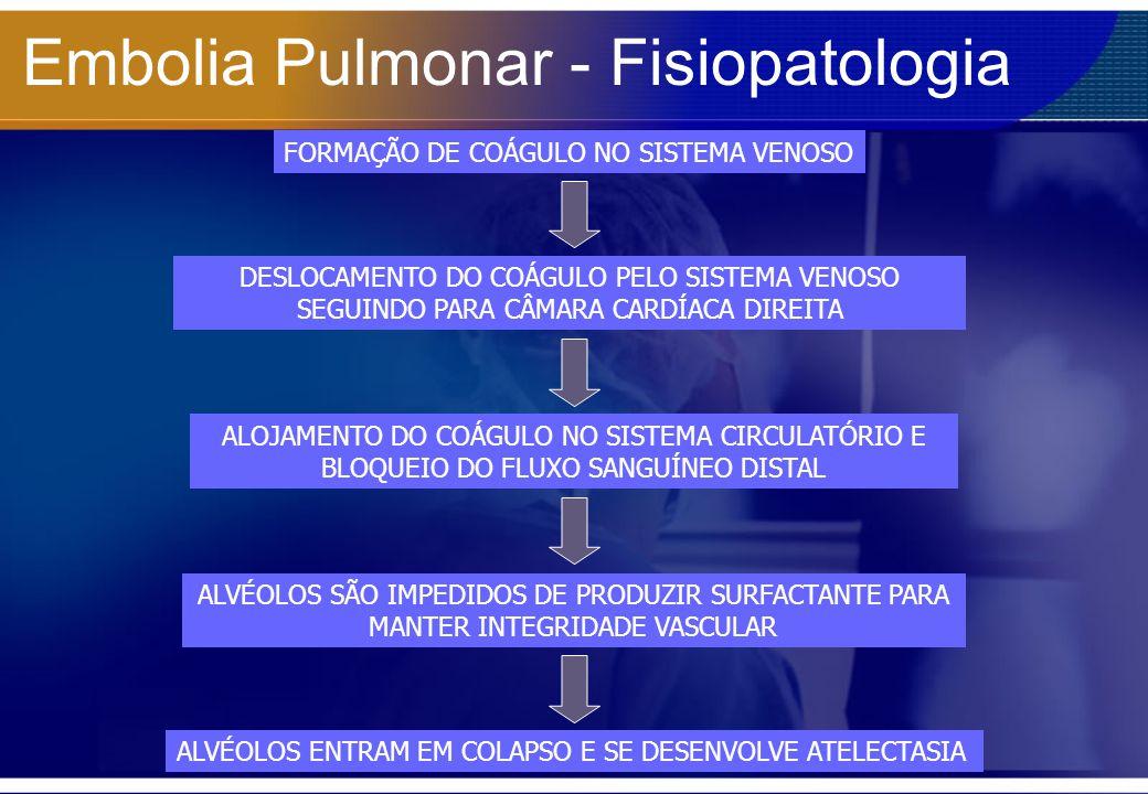 Embolia Pulmonar - Fisiopatologia FORMAÇÃO DE COÁGULO NO SISTEMA VENOSO DESLOCAMENTO DO COÁGULO PELO SISTEMA VENOSO SEGUINDO PARA CÂMARA CARDÍACA DIRE