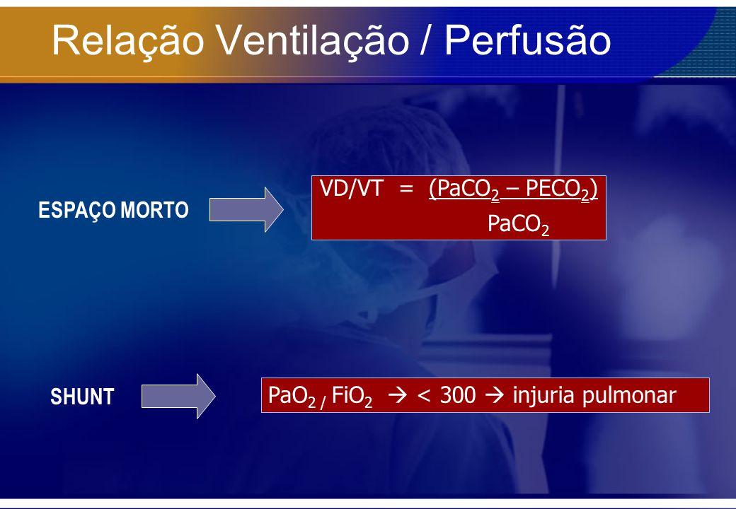 Relação Ventilação / Perfusão VD/VT = (PaCO 2 – PECO 2 ) PaCO 2 PaO 2 / FiO 2 < 300 injuria pulmonar ESPAÇO MORTO SHUNT