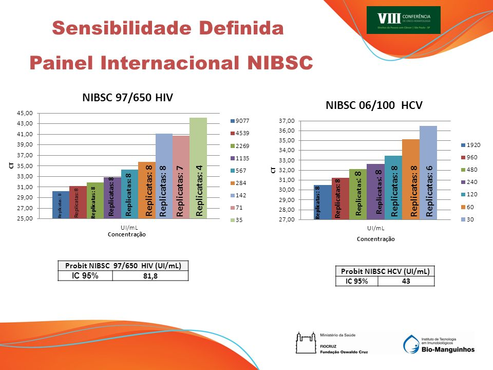 Replicatas: 8 Replicatas: 7 Replicatas: 4 Sensibilidade Definida Painel Internacional NIBSC Concentração Probit NIBSC 97/650 HIV (UI/mL) IC 95% 81,8 Probit NIBSC HCV (UI/mL) IC 95%43