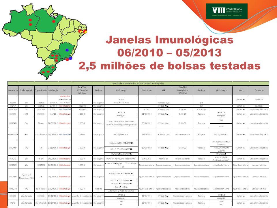 Janelas Imunológicas 06/2010 – 05/2013 2,5 milhões de bolsas testadas