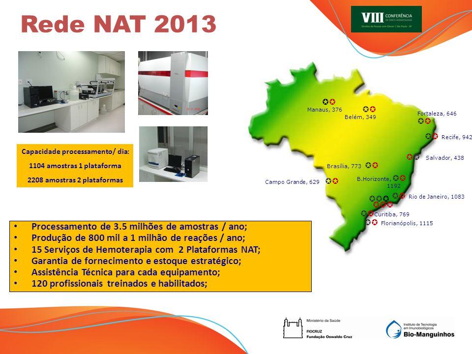 Diagnóstico Molecular no Brasil Absoluta dependência Tecnológica e de insumos Competência Tecnológica em DT e Produção com BPF + 2 plantas produtivas 2013 2004