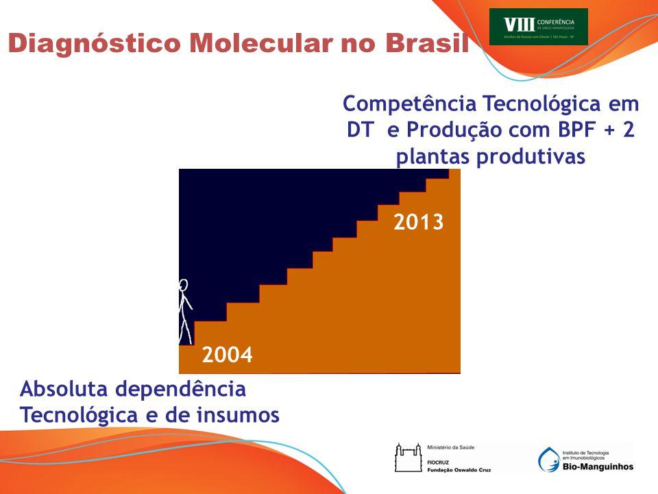 Diagnóstico Molecular no Brasil Absoluta dependência Tecnológica e de insumos Competência Tecnológica em DT e Produção com BPF + 2 plantas produtivas