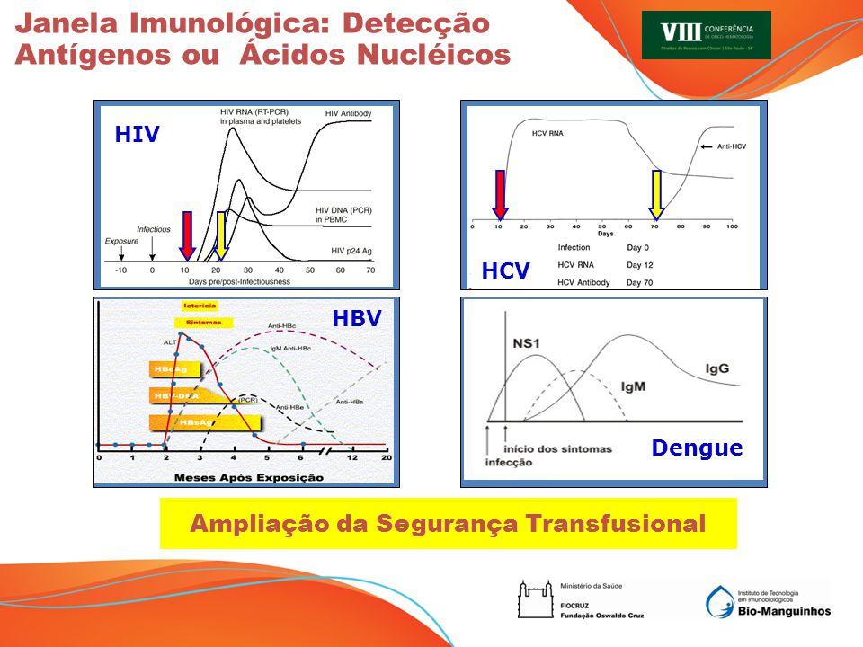 Módulo de Controles Módulo de Extração ( 50uL RNA) Módulo de Amplificação HIV/HCV/PC (20uL RNA) AMPLIAÇÃO KIT NAT HIV/HCV BIO-MANGUINHOS Módulo de Amplificação Dengue/HBV/PC (20uL RNA) Módulo de Controles Módulo de Extração (50uL RNA) Módulo de Amplificação HIV/HCV/PC (20uL RNA) KIT NAT HIV/HCV BIO-MANGUINHOS SOBRAM 30uL RNA Ampliação do Kit NAT HIV/CV - novos alvos Dengue e HBV Nova Demanda CGSH/MS e Ministério da Saúde Provas de Conceito para detecção de HBV e Dengue; Padronização final, preparo de lotes piloto, estudo de estabilidade, avaliação de desempenho e relatório técnico; Novo Produto Derivado do Kit NAT convencional, com novo Registro;