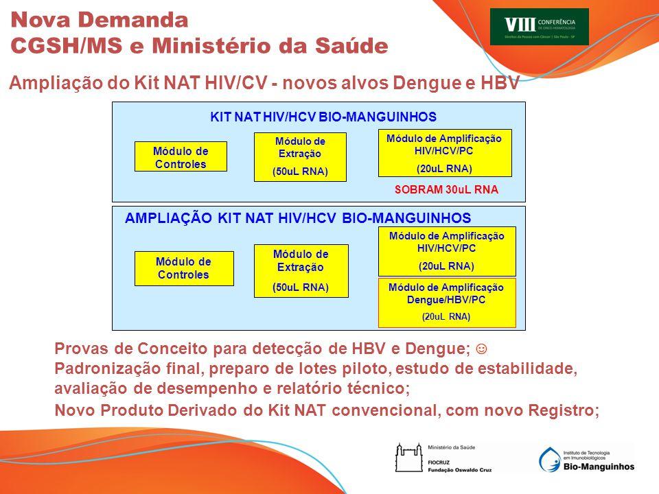 Módulo de Controles Módulo de Extração ( 50uL RNA) Módulo de Amplificação HIV/HCV/PC (20uL RNA) AMPLIAÇÃO KIT NAT HIV/HCV BIO-MANGUINHOS Módulo de Amp