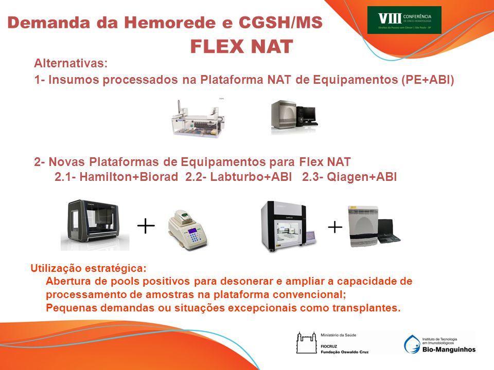 Alternativas: 1- Insumos processados na Plataforma NAT de Equipamentos (PE+ABI) 2- Novas Plataformas de Equipamentos para Flex NAT 2.1- Hamilton+Biora