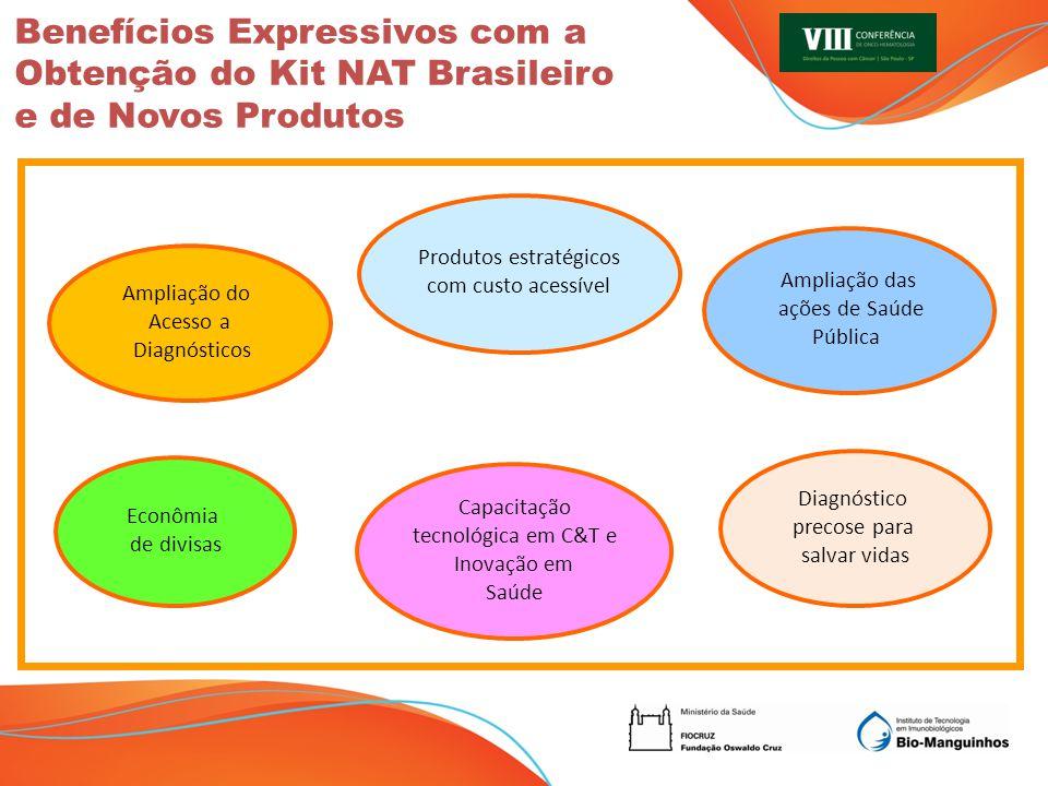 Benefícios Expressivos com a Obtenção do Kit NAT Brasileiro e de Novos Produtos Econômia de divisas Produtos estratégicos com custo acessível Ampliação das ações de Saúde Pública Ampliação do Acesso a Diagnósticos Capacitação tecnológica em C&T e Inovação em Saúde Diagnóstico precose para salvar vidas