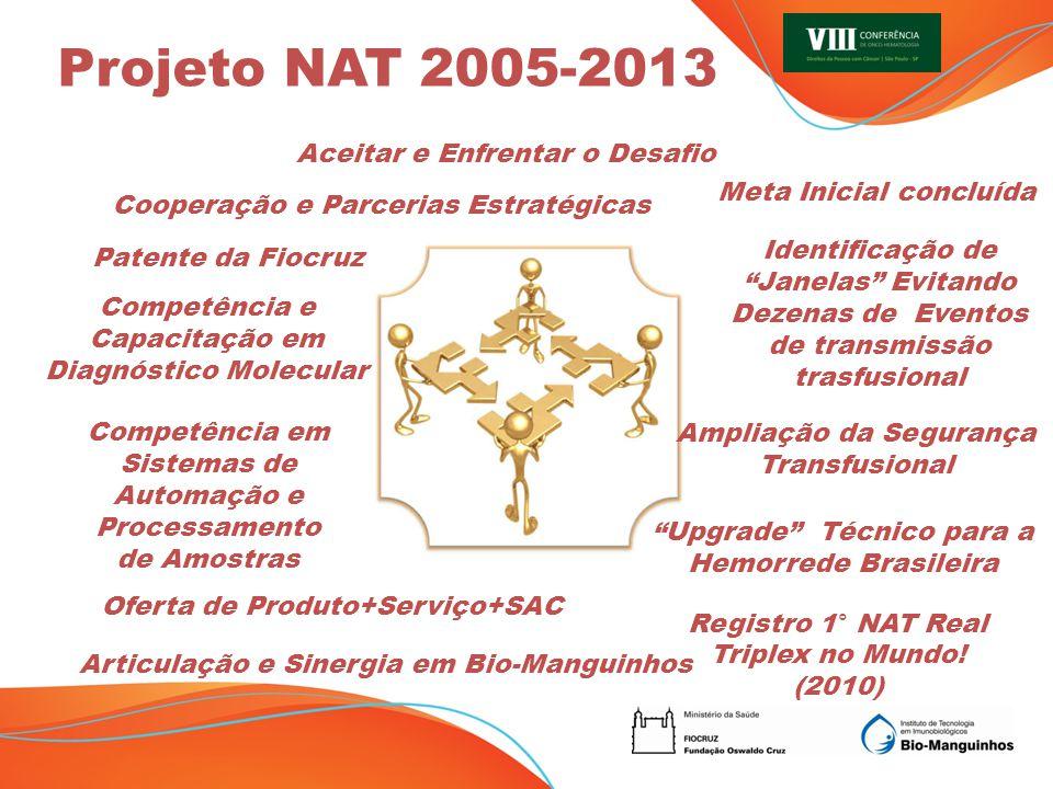KIT NAT BRASILEIRO Produto IVD: BPF e insumos nacionais Plataforma metodológica sensível, automatizada e de custo viável para implementação na Hemorede Nacional.