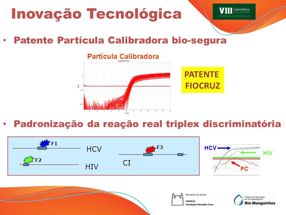 Inovação Tecnológica Patente Partícula Calibradora bio-segura Padronização da reação real triplex discriminatória Partícula Calibradora PATENTE FIOCRUZ HCV CI HIV F1 F2 F3 HIV HCV PC