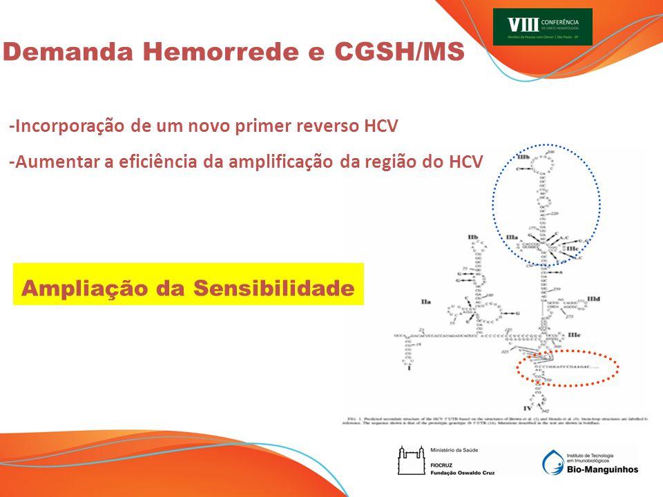 -Incorporação de um novo primer reverso HCV -Aumentar a eficiência da amplificação da região do HCV Demanda Hemorrede e CGSH/MS Ampliação da Sensibilidade