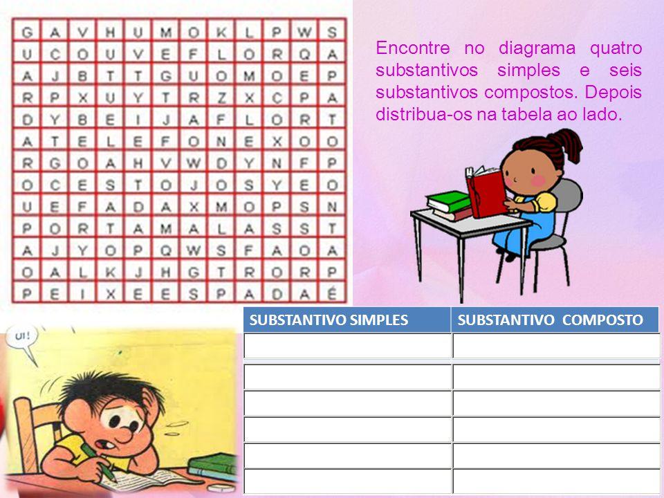 SUBSTANTIVO SIMPLESSUBSTANTIVO COMPOSTO Encontre no diagrama quatro substantivos simples e seis substantivos compostos. Depois distribua-os na tabela