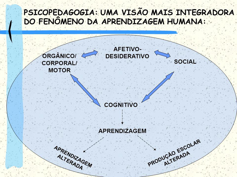 ORGÂNICO/ CORPORAL/ MOTOR SOCIAL COGNITIVO APRENDIZAGEM PRODUÇÃO ESCOLAR ALTERADA APRENDIZAGEM ALTERADA AFETIVO- DESIDERATIVO PSICOPEDAGOGIA: UMA VISÃ
