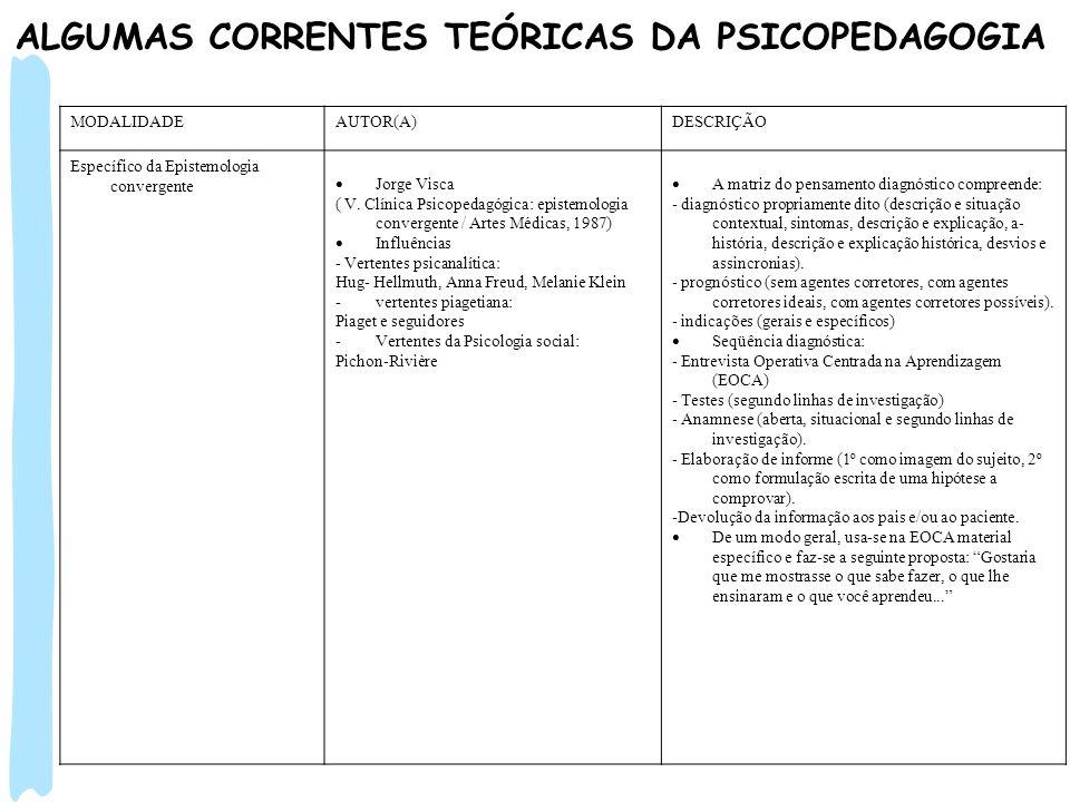 ALGUMAS CORRENTES TEÓRICAS DA PSICOPEDAGOGIA MODALIDADEAUTOR(A)DESCRIÇÃO Específico da Epistemologia convergente Jorge Visca ( V. Clínica Psicopedagóg