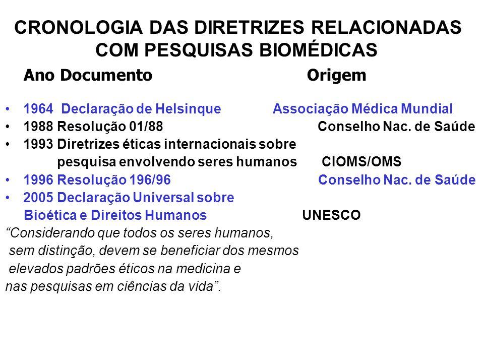 CRONOLOGIA DAS DIRETRIZES RELACIONADAS COM PESQUISAS BIOMÉDICAS Ano Documento Origem 1964 Declaração de Helsinque Associação Médica Mundial 1988 Resolução 01/88 Conselho Nac.