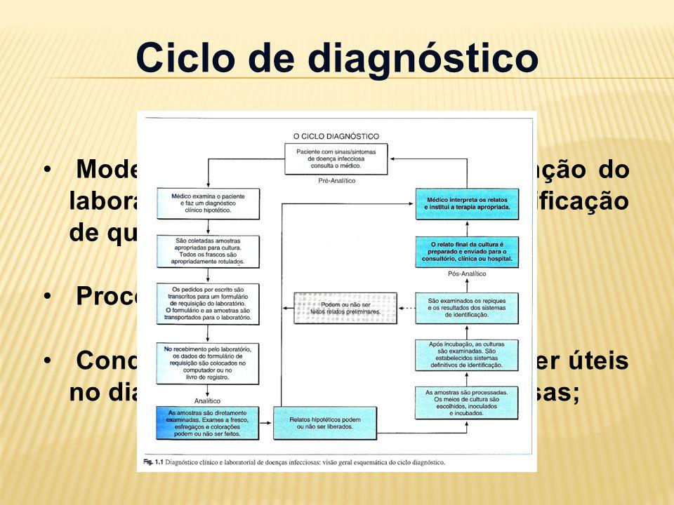 Ciclo de diagnóstico Modelo útil para compreender a função do laboratório de microbiologia na Certificação de qualidade; Processo contínuo; Conduz a i