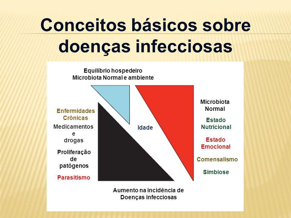 Equilíbrio hospedeiro Microbiota Normal e ambiente Conceitos básicos sobre doenças infecciosas Idade Microbiota Normal Proliferação de patógenos Estad