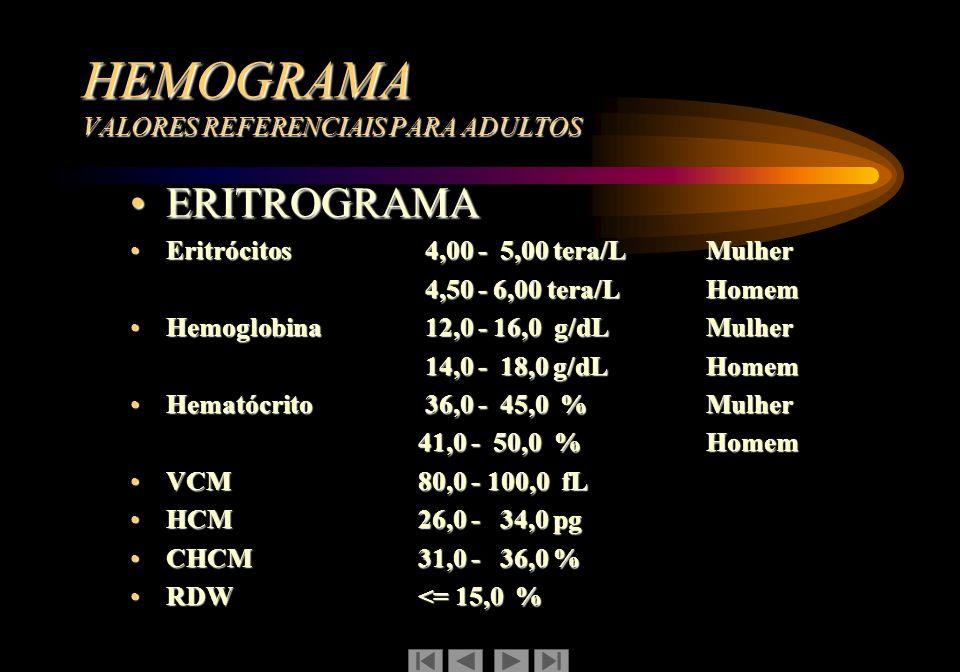 HEMOGRAMA VALORES REFERENCIAIS PARA ADULTOS ERITROGRAMAERITROGRAMA Eritrócitos 4,00 - 5,00 tera/L MulherEritrócitos 4,00 - 5,00 tera/L Mulher 4,50 - 6