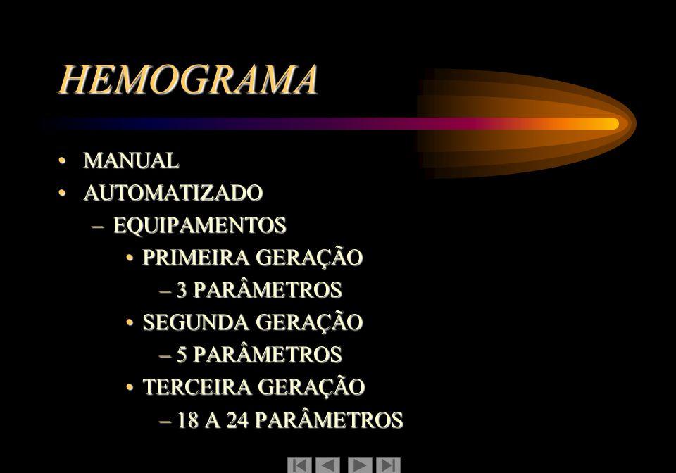 HEMOGRAMA MANUALMANUAL AUTOMATIZADOAUTOMATIZADO –EQUIPAMENTOS PRIMEIRA GERAÇÃOPRIMEIRA GERAÇÃO –3 PARÂMETROS SEGUNDA GERAÇÃOSEGUNDA GERAÇÃO –5 PARÂMET