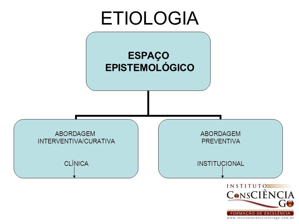 ETIOLOGIA ESPAÇO EPISTEMOLÓGICO ABORDAGEM INTERVENTIVA/CURATIVA CLÍNICA ABORDAGEM PREVENTIVA INSTITUCIONAL
