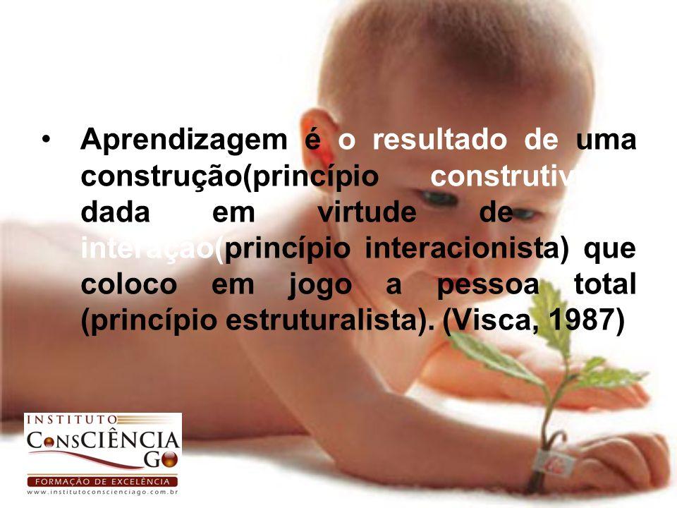 Aprendizagem é o resultado de uma construção(princípio construtivista) dada em virtude de uma interação(princípio interacionista) que coloco em jogo a