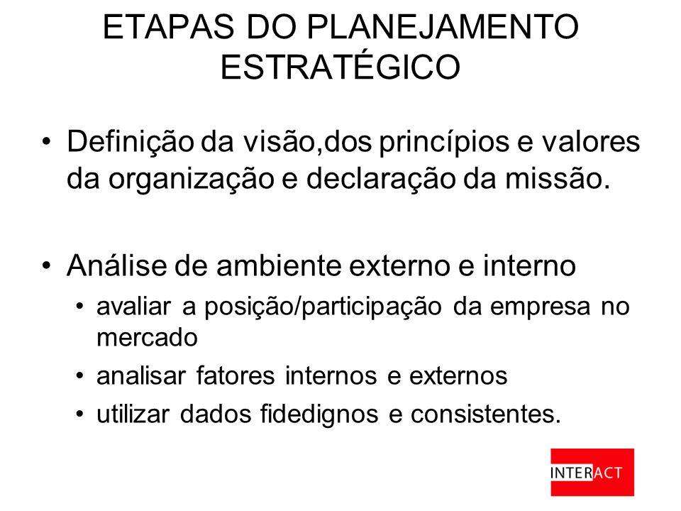 ETAPAS DO PLANEJAMENTO ESTRATÉGICO Definição da visão,dos princípios e valores da organização e declaração da missão.