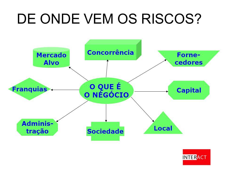 O QUE É O NÉGÓCIO Capital Local Sociedade Adminis- tração Franquias Concorrência Mercado Alvo DE ONDE VEM OS RISCOS.