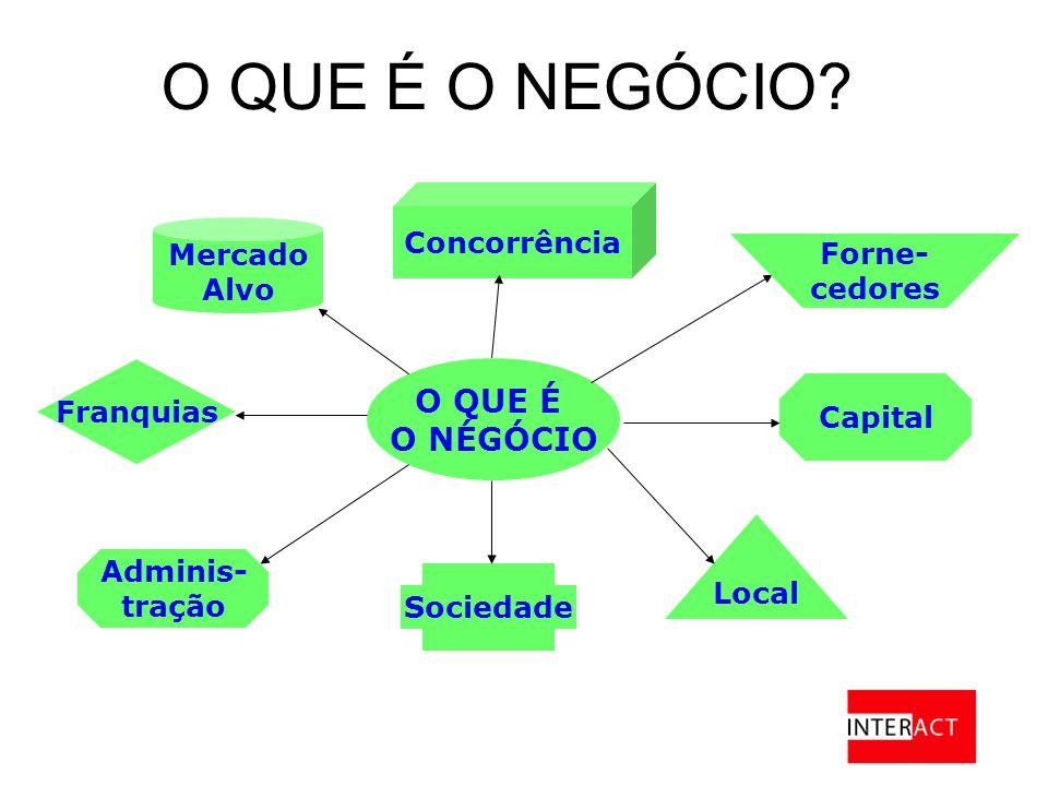O QUE É O NÉGÓCIO Capital Local Sociedade Adminis- tração Franquias Concorrência Mercado Alvo O QUE É O NEGÓCIO.