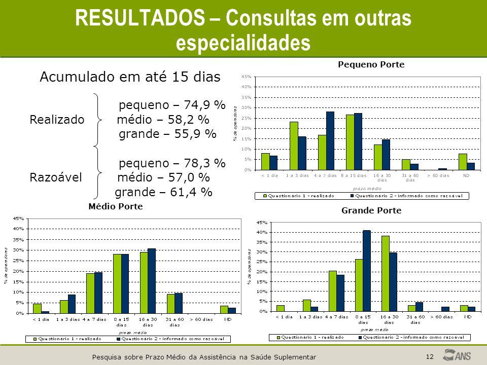 Pesquisa sobre Prazo Médio da Assistência na Saúde Suplementar 12 RESULTADOS – Consultas em outras especialidades Pequeno Porte Médio Porte Grande Porte Acumulado em até 15 dias pequeno – 74,9 % Realizado médio – 58,2 % grande – 55,9 % pequeno – 78,3 % Razoável médio – 57,0 % grande – 61,4 %