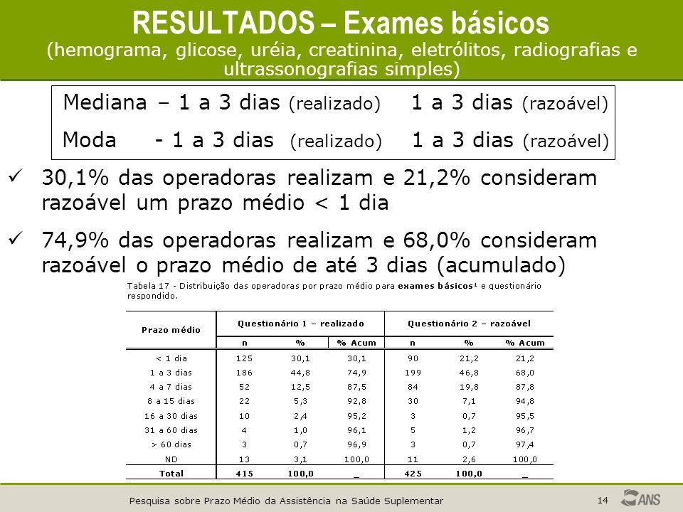 Pesquisa sobre Prazo Médio da Assistência na Saúde Suplementar 14 Mediana – 1 a 3 dias (realizado) 1 a 3 dias (razoável) Moda - 1 a 3 dias (realizado) 1 a 3 dias (razoável) 30,1% das operadoras realizam e 21,2% consideram razoável um prazo médio < 1 dia 74,9% das operadoras realizam e 68,0% consideram razoável o prazo médio de até 3 dias (acumulado) RESULTADOS – Exames básicos (hemograma, glicose, uréia, creatinina, eletrólitos, radiografias e ultrassonografias simples)