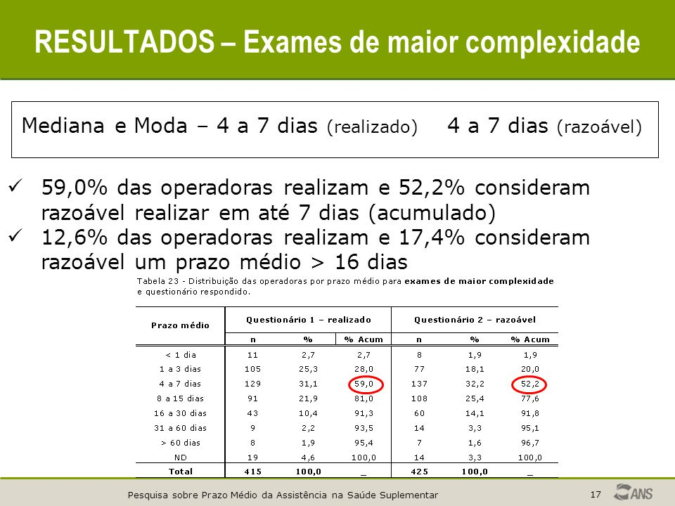 Pesquisa sobre Prazo Médio da Assistência na Saúde Suplementar 17 Mediana e Moda – 4 a 7 dias (realizado) 4 a 7 dias (razoável) 59,0% das operadoras realizam e 52,2% consideram razoável realizar em até 7 dias (acumulado) 12,6% das operadoras realizam e 17,4% consideram razoável um prazo médio > 16 dias RESULTADOS – Exames de maior complexidade