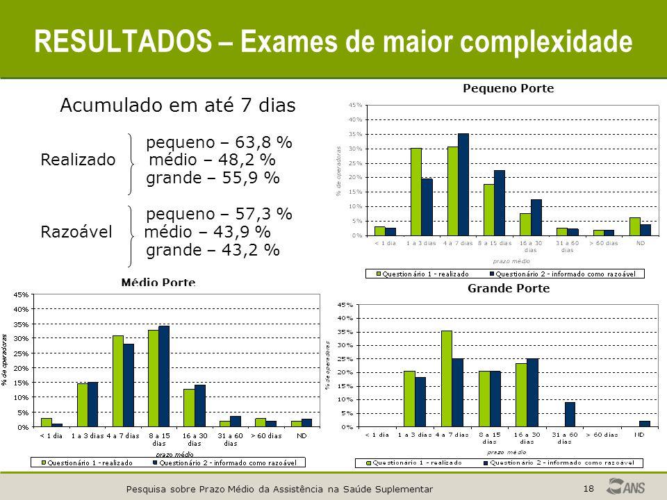 Pesquisa sobre Prazo Médio da Assistência na Saúde Suplementar 18 RESULTADOS – Exames de maior complexidade Pequeno Porte Médio Porte Grande Porte Acu