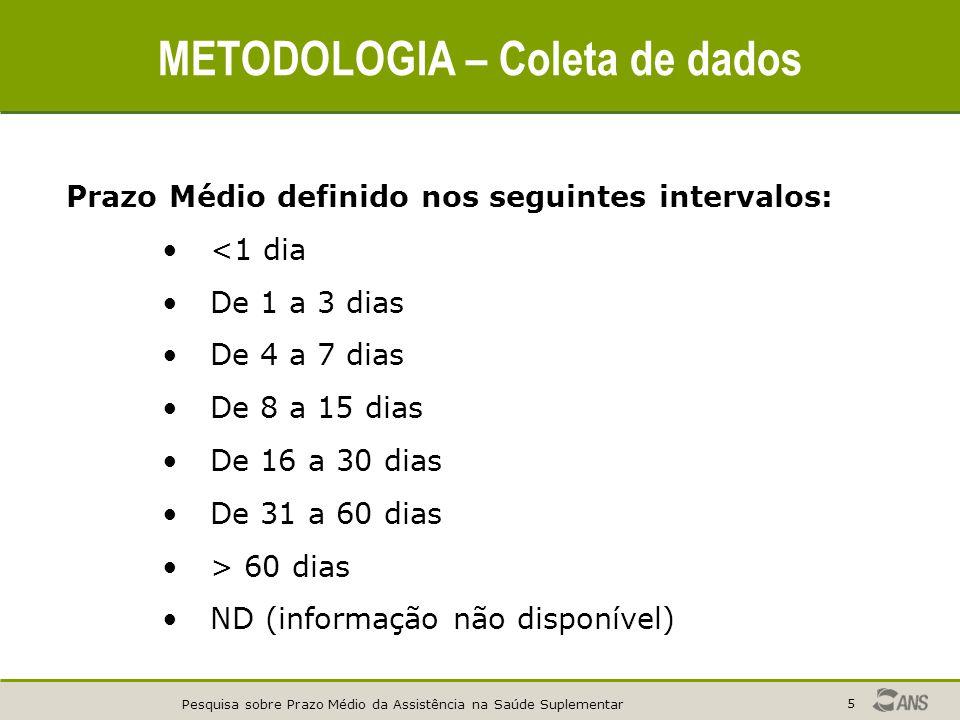 Pesquisa sobre Prazo Médio da Assistência na Saúde Suplementar 5 METODOLOGIA – Coleta de dados Prazo Médio definido nos seguintes intervalos: <1 dia D